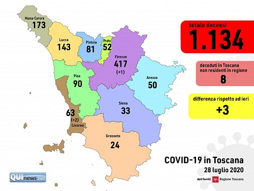 Coronavirus, Toscana: 14 nuovi casi, zero decessi e 16 guarigioni